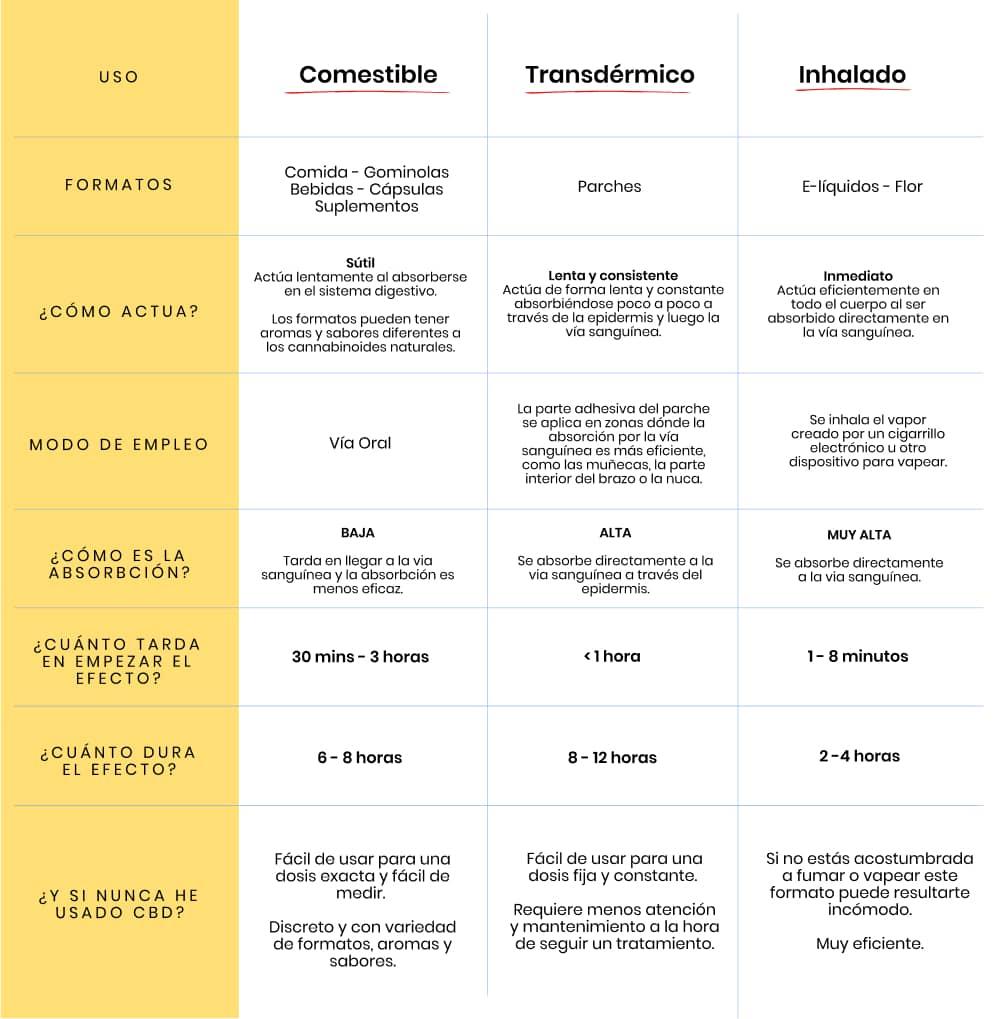 Como se usa el CBD - Comestible v. Transdermico v. Inhalado