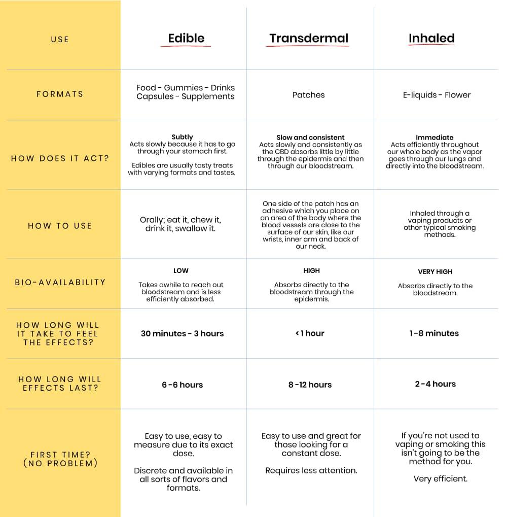 GRAPHIC - Edible, transdermal, inhaled - How to use CBD