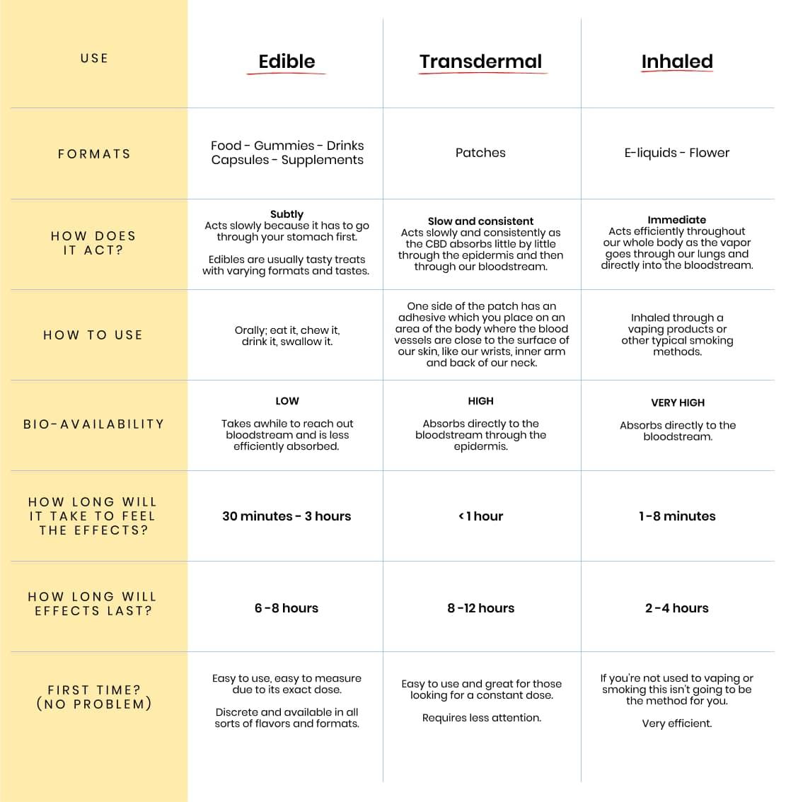 GRAPHIC_ Edible use vs. Transdermal use vs. Inhaled use