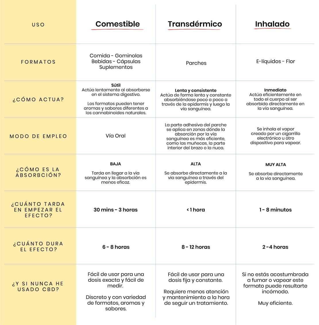 GRAFICO: Formas de usar CBD - Comestible v. Transdermico v. Inhalado