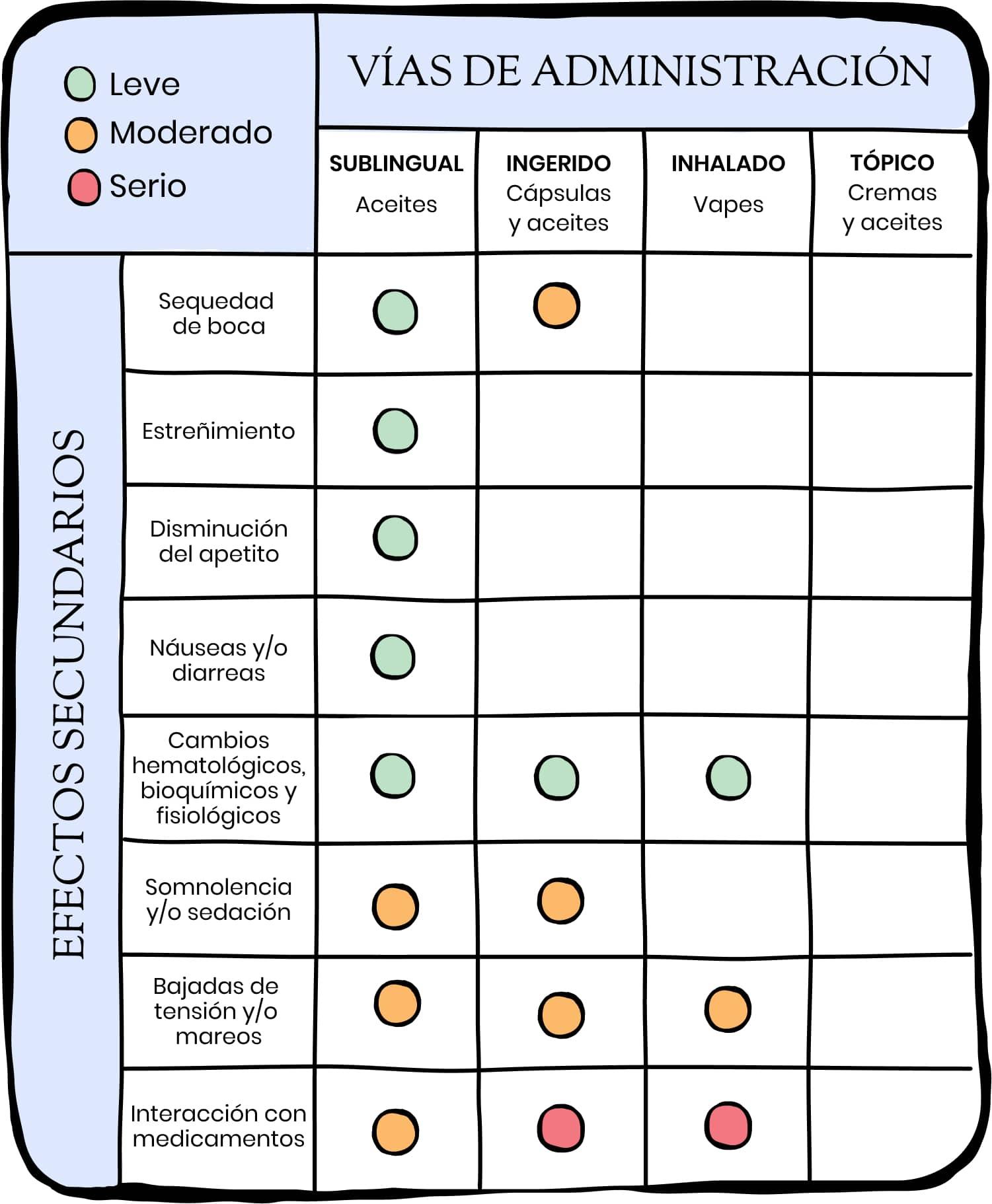 Grafica que describe los efectos adversos del CBD x via de administracion (sublingual, ingerido, inhalado, topico)
